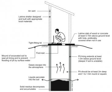 HARVEY et 2002 Schematic pit latrine