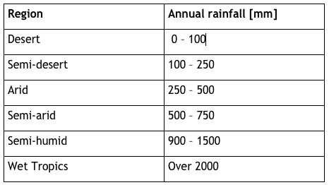HATUM and WORM 2006 Average annual Rainfall
