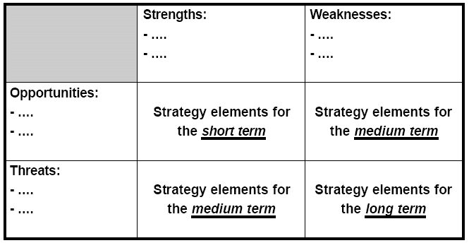 Case study swot analysis example | Confidence Interval In