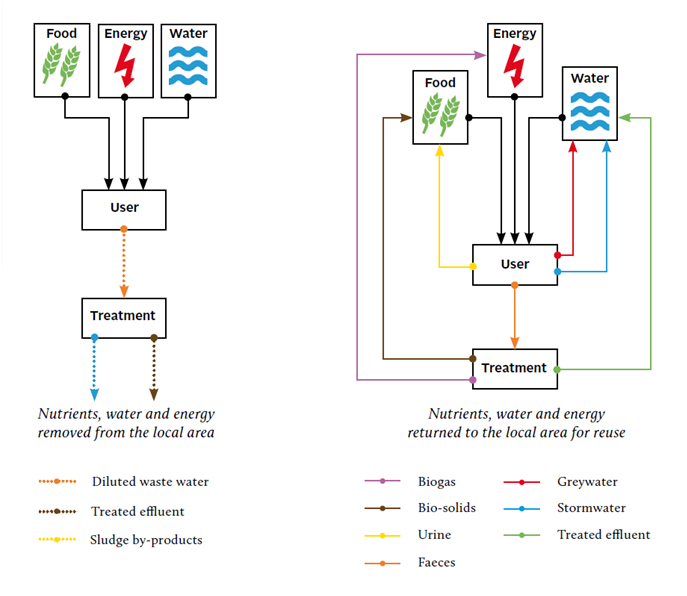Linear versus cyclical wastewater management. Source: HOWE et al. 2011.
