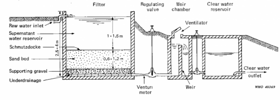 English Essays Book Illustration Of A Slow Sand Filter With A Regulating Valve And A Subsequent  Reservoir Source Public Health Essays also Should Condoms Be Available In High School Essay Slow Sand Filtration  Sswm  Find Tools For Sustainable Sanitation  Science Fiction Essay Topics
