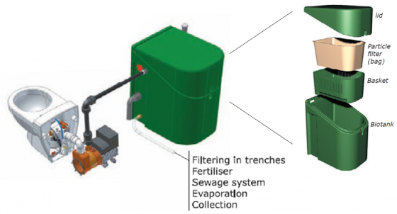 The VOC toilet system in combination with on-site sewage treatment. Source JETSGROUP (2005)