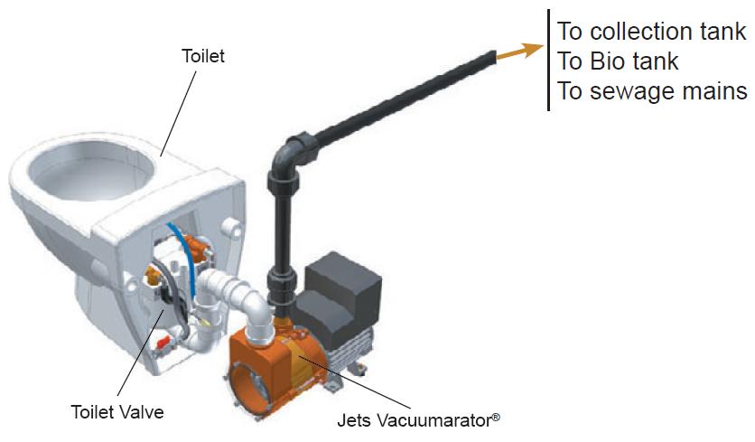Vacuum Toilet | SSWM