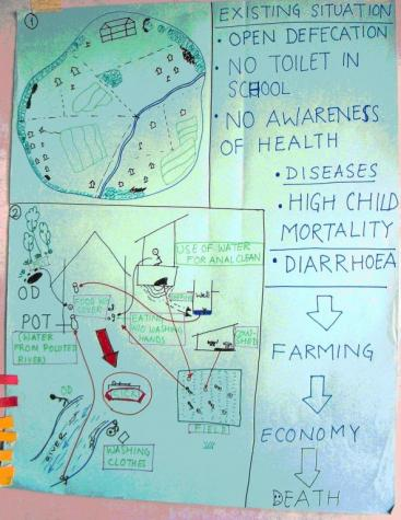 Illustration of locality mapping concerning the water and sanitation problematic in a village in South India.
