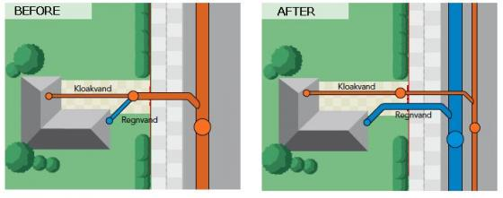 This picture shows the difference between a combined and a separated sewer system. After the combined system is replaced, sewage and stormwater can be managed in two separate systems. Source: LADEN (2010)