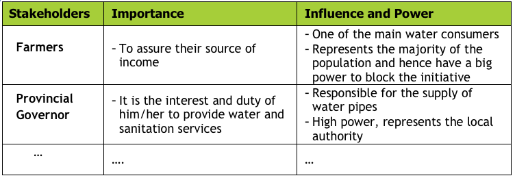 Stakeholder Importance and Influence – Stakeholder Analysis Sample