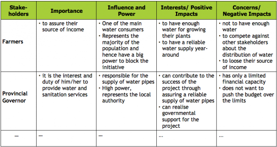 LIENERT 2010 Table of stakeholder characteristics