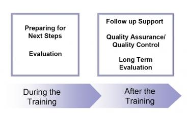 Follow-up process embedded in training events. Source: LOOMIS (2007)