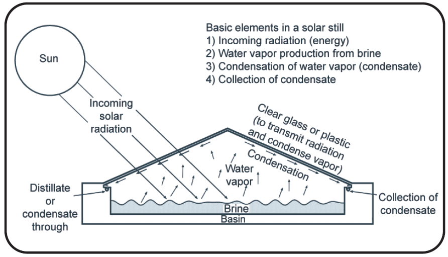 Solar Distillation System of a Solar Distillation