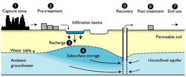 SAT system for pre-treated wastewater, infiltrating through recharge basins into permeable soil (unsaturated zone) and recharging the groundwater aquifer. Source: MIOTLINSKI et al (2010)