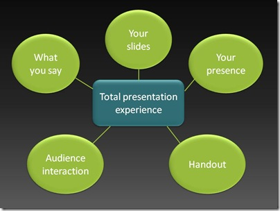 Handouts are an important part of a good presentation. Source: MITCHELL (n.y.)