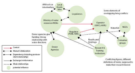 Stakeholders and their connections to each other should be identified. Source: MORIARTY et al. (2007)
