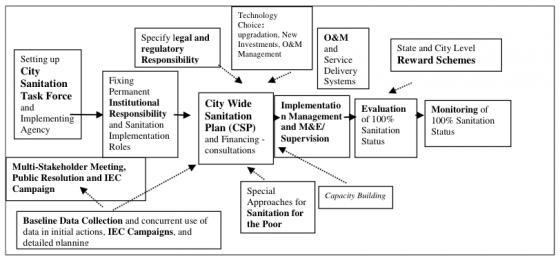 Generic Elements of Planning, Implementation and M&E of City Wide Sanitation