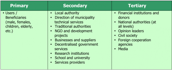 NETSSAF 2008 stakeholder categorisation