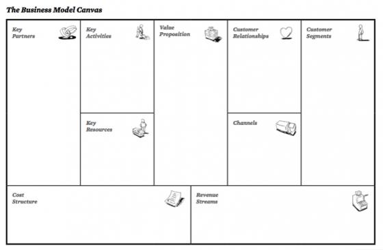 Business model canvas sswm find tools for sustainable sanitation the business model canvas source osterwalder pigneur 2009 flashek Images