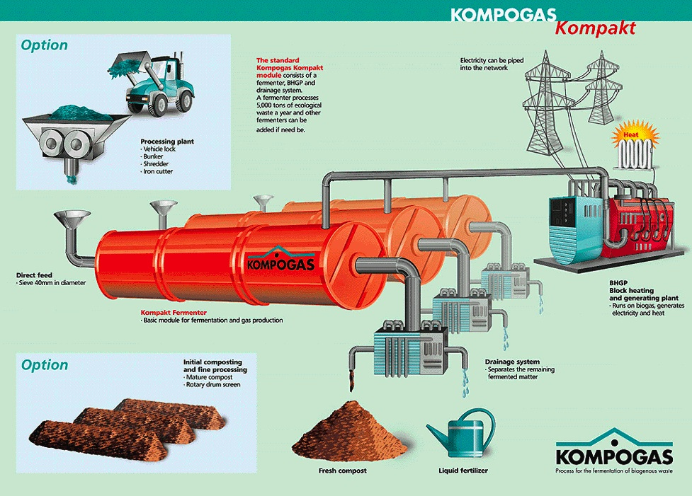 Anaerobic digestion organic waste sswm for Household waste design