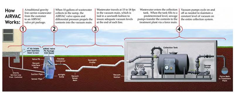 Vacuum Pump System Design : Vacuum sewers sswm