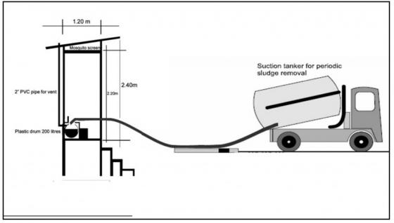 Mechanised desludging of raised or elevated latrines with a suction tanker