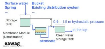 A broad range of water qualities can be used to feed the GDM system. No backflushing, cleaning or addition of chemicals is required. Source: PETER-VARBANETS et al. 2011