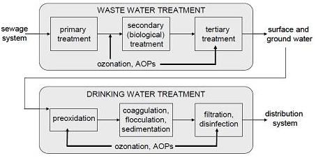 Possible applications of ozonation and AOPs in wastewater and drinking water treatment. Source: PETROVIC et al (2011).