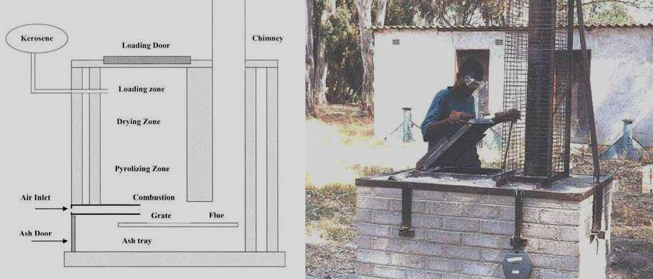 Home Incinerator Design The Incinerator Was Where We Burned Our ...