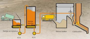 A possible design how sewage sludge incineration can be integrated in a MSW incineration plant. Source: PUTZMEISTER (2000)