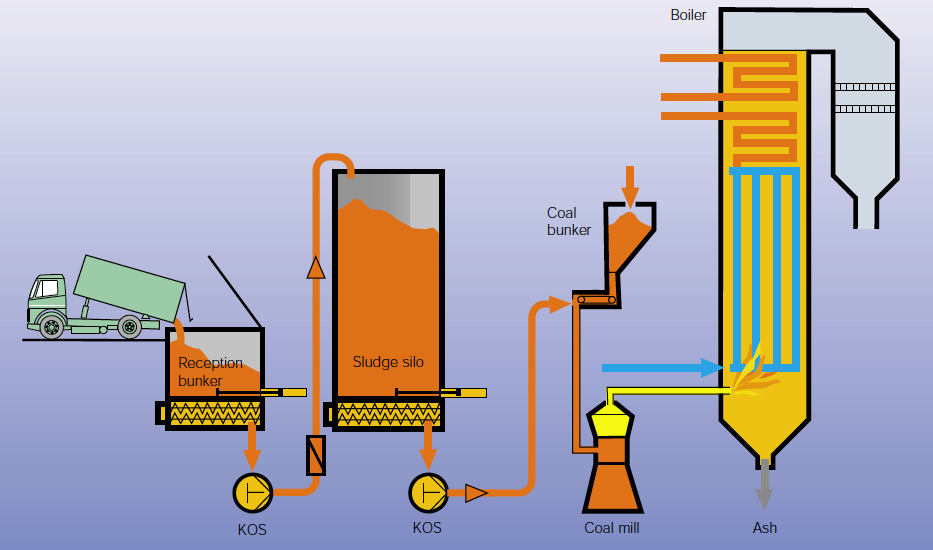 how to use a sludge boiler tekkit