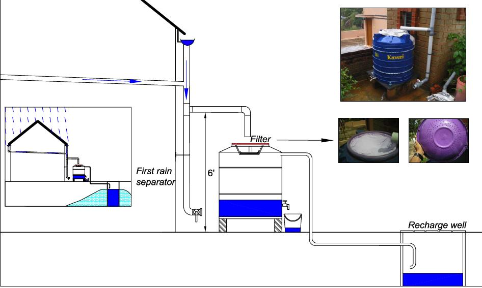 rainwater harvesting urban sswm rainwaterclub editor n y