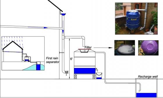 Illustration of water flow scheme of a RTRWH system. Basic components: roof, gutters, first flush device (first rain separator), rain barrel with filter and tap and recharge well. Source: RAINWATERCLUB (Editor) (n.y.)