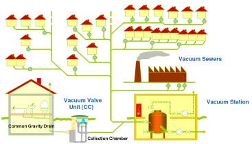 Overview of a vacuum sewer system. Source: ROEDIGER (2007)