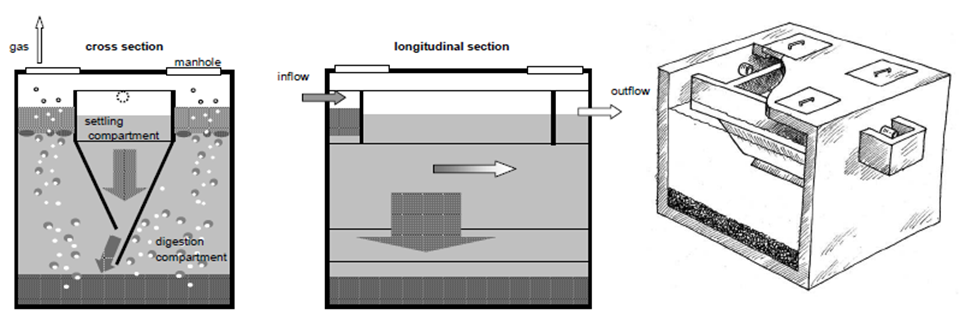 Imhoff tank sswm for Cistern plans
