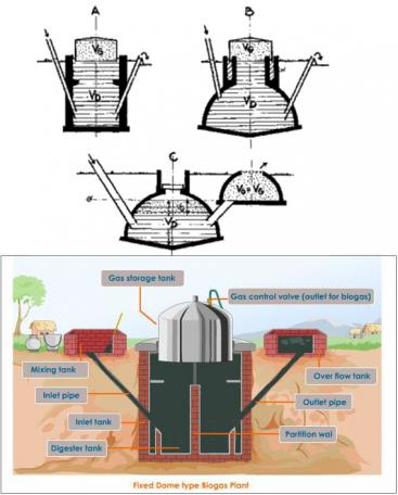 Three types of fixed-dome biogas reactor. Each biogas plant consists of a digester and a gasholder. Source: SASSE (1988) (left) and TUTORVISTA