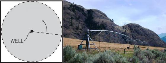 Left: A centre pivot system irrigates up to 132 acres (~0.5 km2). Source: SCHERER (2010). Right: Centre pivot irrigation in the south of British Columbia, Canada. Source: B. STAUFFER (2011)