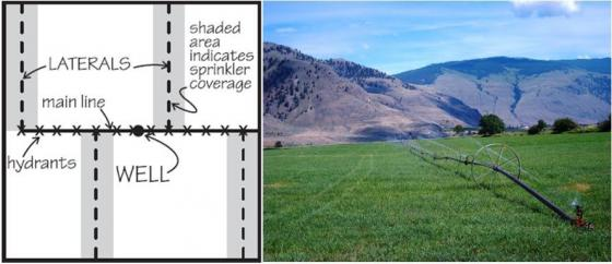 Wheel line irrigation system in the south of British Columbia, Canada. Source: SCHERER (2010) and STAUFFER (2011)