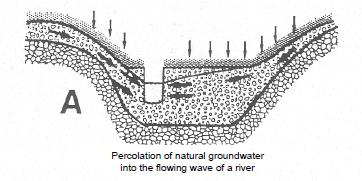 River flow and surrounding groundwater levels influence each other: groundwater usually originates from precipitation and percolates into the flowing wave of the river particularly in low-flow periods. In periods of high flow however, river water infiltrates into the aquifer. Source: SCHMIDT et al. (2003)