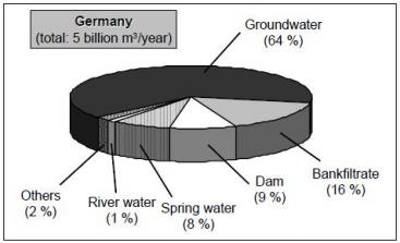 Sources used for drinking water production in Germany. Source: SCHMIDT et al. (2003)
