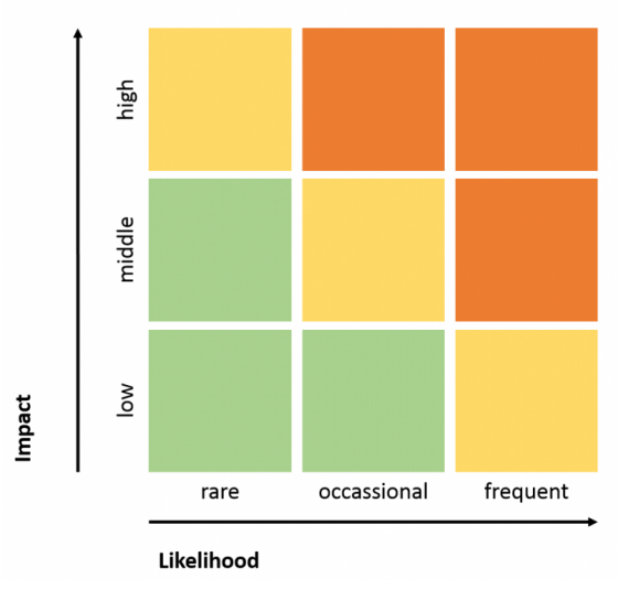 Three level risk matrix. Source: Own Illustration