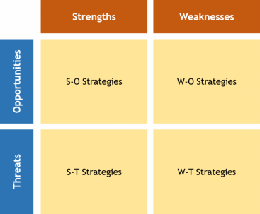 SWOT matrix adapted from QuickMBA NO YEAR-a. Source: Own illustration