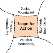 Physical, social, economic and political system boundaries define the (provisional) scope for action for an intervention in Sustainable Sanitation and Water Management. Source: seecon international gmbh
