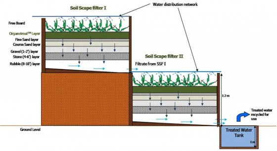 Cross section of soil scape filter units. Source: SERI 2014