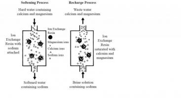 The water softening and recharge process. Source: SKIPTON (2008)