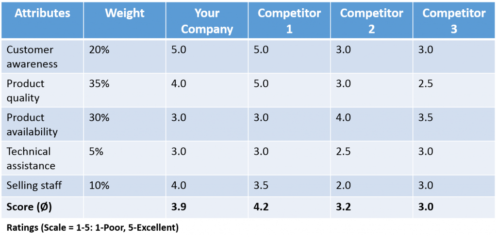 how to write a competitive analysis