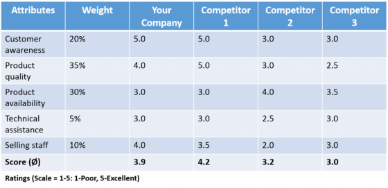 Competitor Analysis Example  Competitive Analysis Example