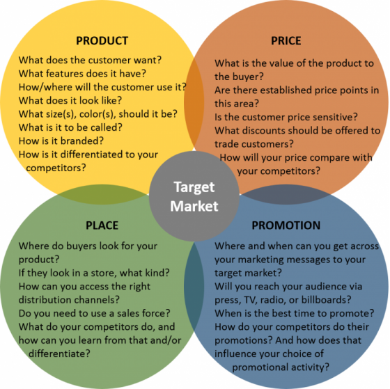 Key questions for designing a marketing mix. Source: Own illustration, adapted from SMARTDRAW NO YEAR
