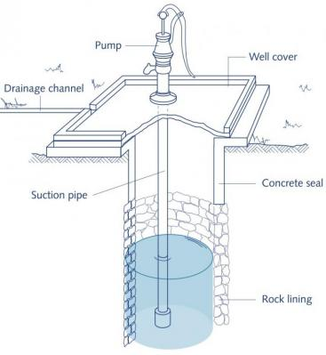 Well Plumbing Diagram | Dug Wells Sswm Find Tools For Sustainable Sanitation And Water
