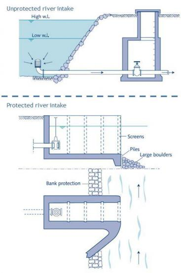 An unprotected intake (above). Where protection of the intake is deemed necessary; intake structures may be suitable (below). Intake protections are generallyconstructed of concrete, stoneor brick. Source: SMET and WIJK (2002)