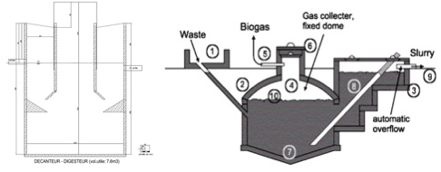 thesis on biogas digester Anaerobic digestion in boreal conditions was evaluated in this thesis keywords: anaerobic digestion biogas co-digestion crop residues cstr energy crops.