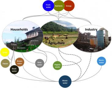 Different wastewater streams form households. In addition to that, society produces wastewaters from businesses and industries, agricultural wastewaters and solid wastes (organic and inorganic). Source: D. Spuhler (2010)