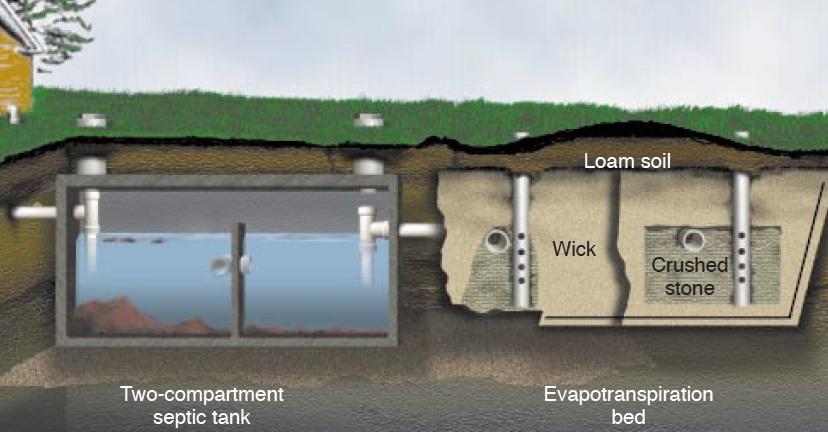 Evapo transpiration beds sswm for How to design a septic system