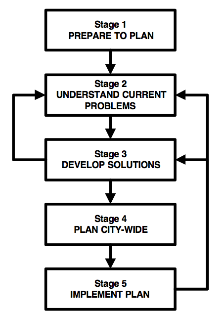 Plan Planning Stage 1 – Preparing to Plan